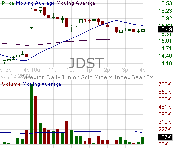 JDST - Direxion Daily Junior Gold Miners Index Bear 2X Shares 15 minute intraday candlestick chart with less than 1 minute delay