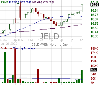 JELD - JELD-WEN Holding Inc. 15 minute intraday candlestick chart with less than 1 minute delay