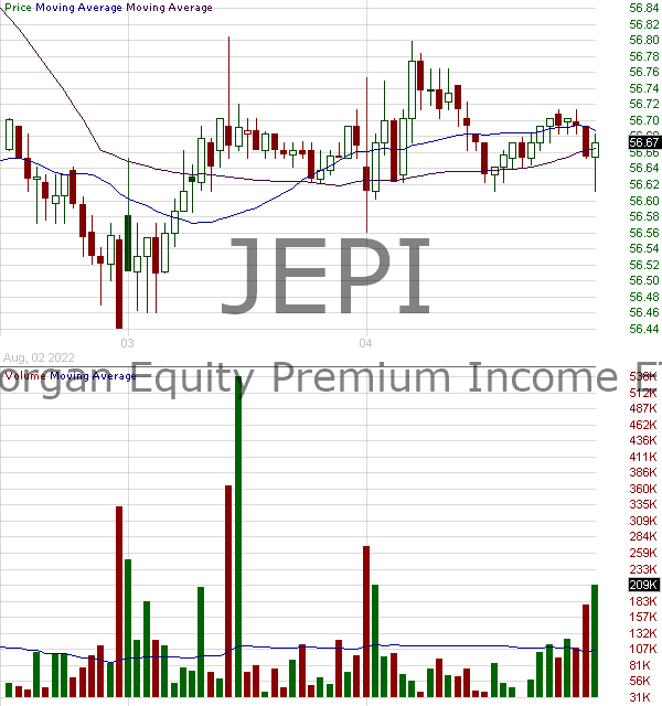 JEPI - JPMorgan Equity Premium Income ETF 15 minute intraday candlestick chart with less than 1 minute delay