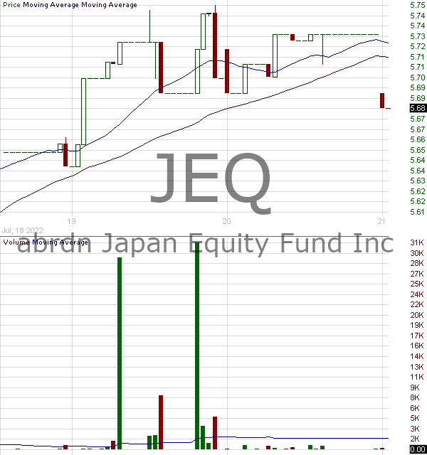 JEQ - Aberdeen Japan Equity Fund Inc. 15 minute intraday candlestick chart with less than 1 minute delay