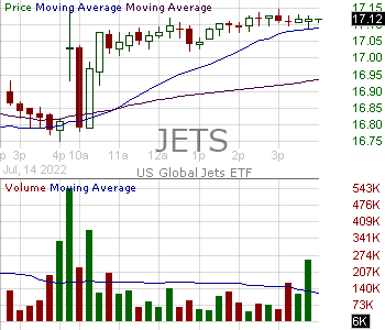JETS - U.S. Global Jets ETF 15 minute intraday candlestick chart with less than 1 minute delay