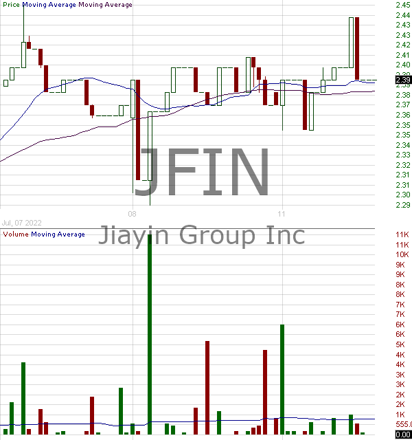 JFIN - Jiayin Group Inc. - ADR 15 minute intraday candlestick chart with less than 1 minute delay