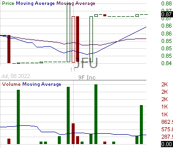 JFU - 9F Inc. - ADR 15 minute intraday candlestick chart with less than 1 minute delay