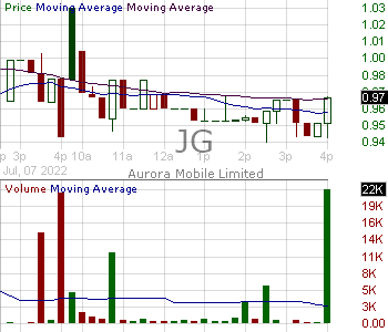 JG - Aurora Mobile Limited - ADR 15 minute intraday candlestick chart with less than 1 minute delay