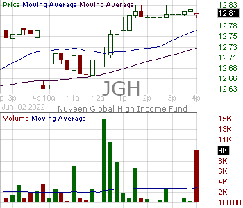 JGH - Nuveen Global High Income Fund 15 minute intraday candlestick chart with less than 1 minute delay