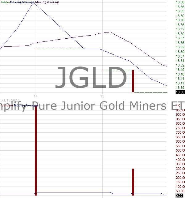 JGLD - Amplify Pure Junior Gold Miners ETF 15 minute intraday candlestick chart with less than 1 minute delay