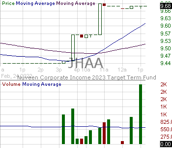 JHAA - Nuveen Corporate Income 2023 Target Term Fund 15 minute intraday candlestick chart with less than 1 minute delay