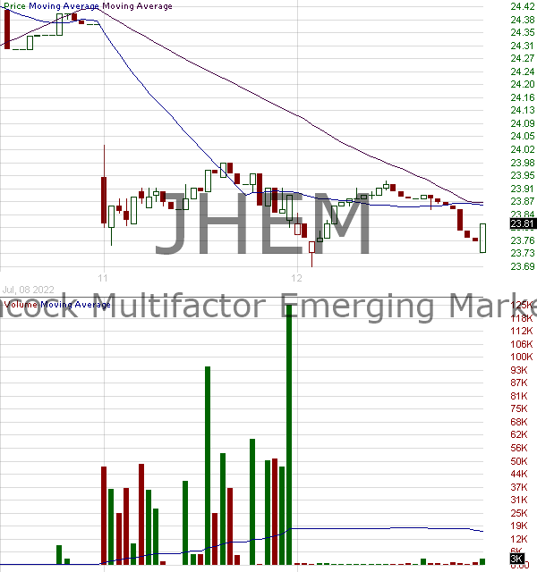 JHEM - John Hancock Multifactor Emerging Markets ETF 15 minute intraday candlestick chart with less than 1 minute delay
