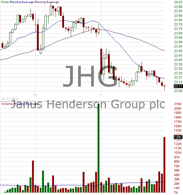 JHG - Janus Henderson Group plc Ordinary Shares 15 minute intraday candlestick chart with less than 1 minute delay