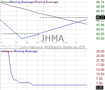 JHMA - John Hancock Multifactor Materials ETF 15 minute intraday candlestick chart with less than 1 minute delay