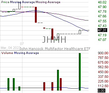 JHMH - John Hancock Multifactor Healthcare ETF 15 minute intraday candlestick chart with less than 1 minute delay
