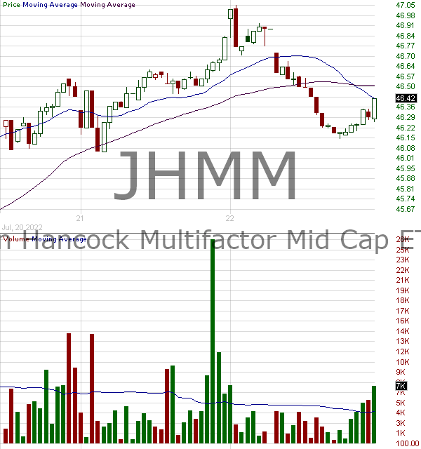 JHMM - John Hancock Multifactor Mid Cap ETF 15 minute intraday candlestick chart with less than 1 minute delay