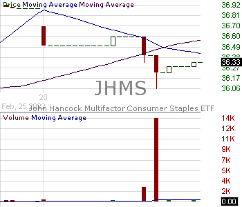 JHMS - John Hancock Multifactor Consumer Staples ETF 15 minute intraday candlestick chart with less than 1 minute delay