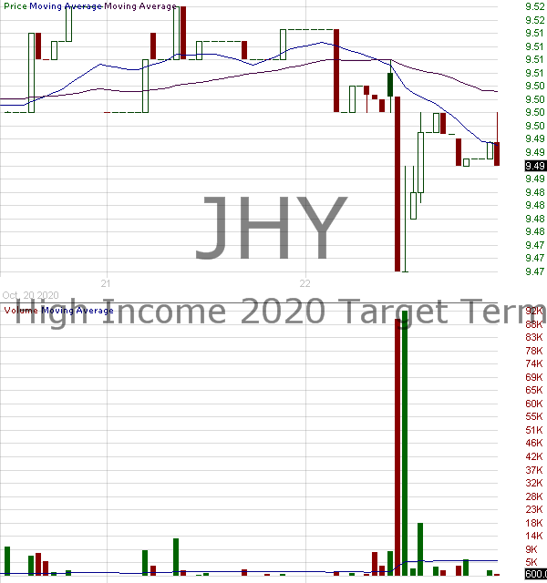 JHY - Nuveen High Income 2020 Target Term Fund 15 minute intraday candlestick chart with less than 1 minute delay