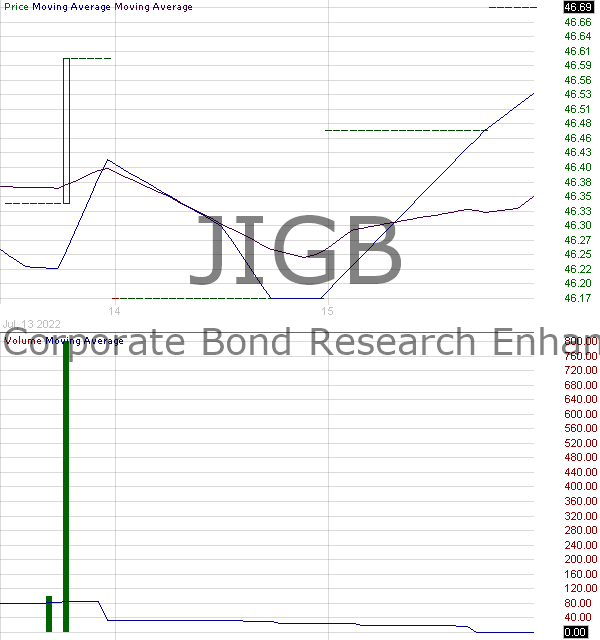 JIGB - JPMorgan Corporate Bond Research Enhanced ETF 15 minute intraday candlestick chart with less than 1 minute delay