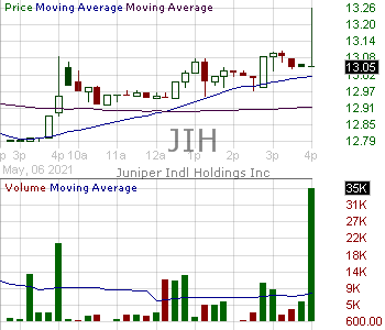 JIH - Juniper Industrial Holdings Inc. Class A 15 minute intraday candlestick chart with less than 1 minute delay