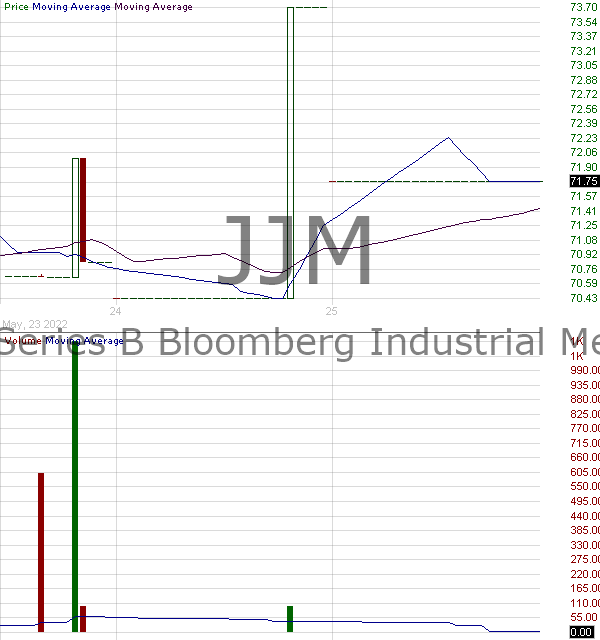 JJM - iPathA Series B Bloomberg Industrial Metals Subindex Total Return ETN 15 minute intraday candlestick chart with less than 1 minute delay
