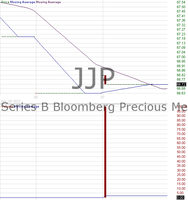 JJP - iPathA Series B Bloomberg Precious Metals Subindex Total Return ETN 15 minute intraday candlestick chart with less than 1 minute delay