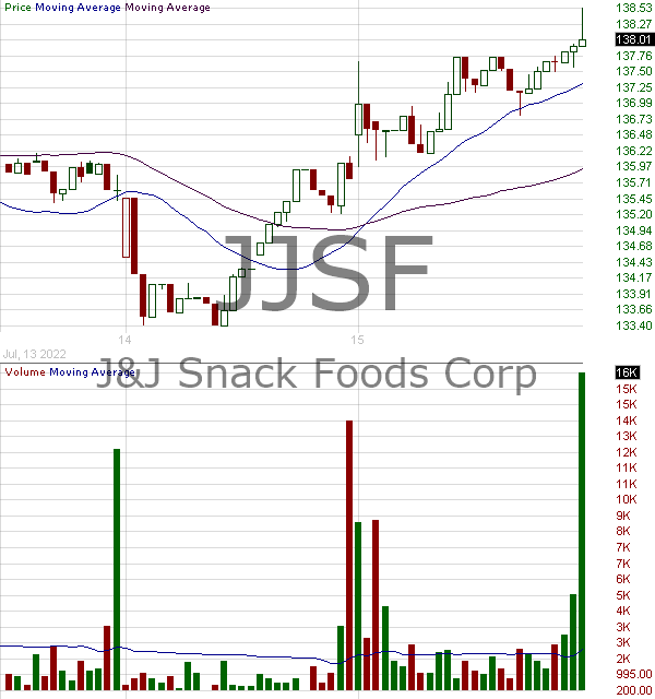 JJSF - J J Snack Foods Corp. 15 minute intraday candlestick chart with less than 1 minute delay