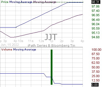 JJT - iPathA Series B Bloomberg Tin Subindex Total Return ETN 15 minute intraday candlestick chart with less than 1 minute delay
