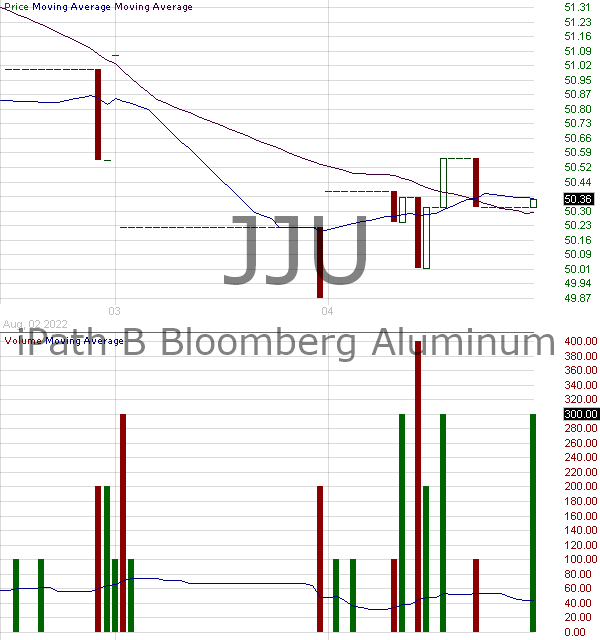 JJU - iPathA Series B Bloomberg Aluminum Subindex Total Return ETN 15 minute intraday candlestick chart with less than 1 minute delay