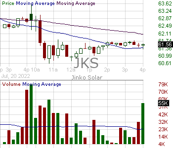 JKS - JinkoSolar Holding Company Limited American Depositary Shares (each representing 4 Common Shares) 15 minute intraday candlestick chart with less than 1 minute delay
