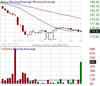 JLL - Jones Lang LaSalle Incorporated 15 minute intraday candlestick chart with less than 1 minute delay