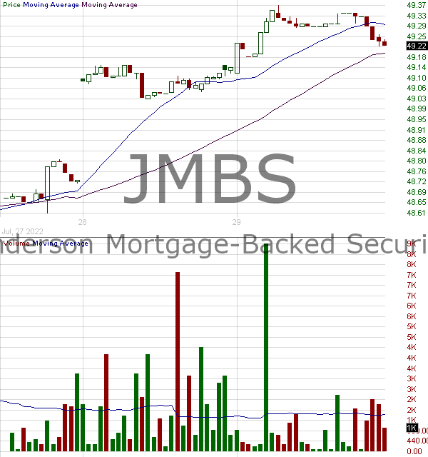 JMBS - Janus Henderson Mortgage-Backed Securities ETF 15 minute intraday candlestick chart with less than 1 minute delay