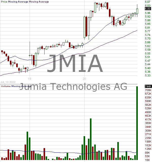JMIA - Jumia Technologies AG American Depositary Shares each representing two Ordinary Shares 15 minute intraday candlestick chart with less than 1 minute delay
