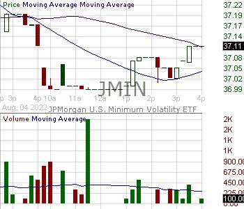 JMIN - JPMorgan U.S. Minimum Volatility ETF 15 minute intraday candlestick chart with less than 1 minute delay