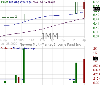 JMM - Nuveen Multi-Market Income Fund (MA) 15 minute intraday candlestick chart with less than 1 minute delay