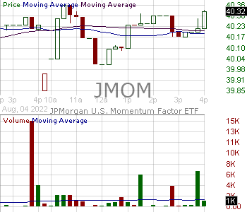 JMOM - JPMorgan U.S. Momentum Factor ETF 15 minute intraday candlestick chart with less than 1 minute delay