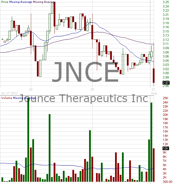 JNCE - Jounce Therapeutics Inc. 15 minute intraday candlestick chart with less than 1 minute delay