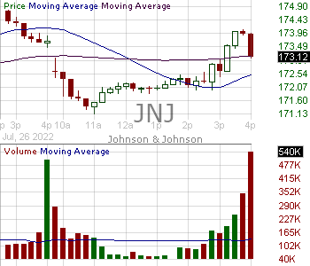 JNJ - Johnson Johnson 15 minute intraday candlestick chart with less than 1 minute delay