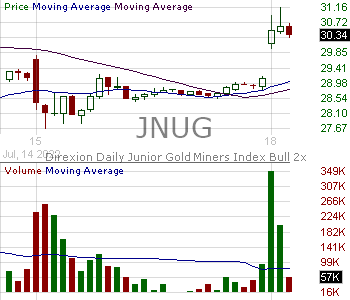 JNUG - Direxion Daily Junior Gold Miners Index Bull 2X Shares 15 minute intraday candlestick chart with less than 1 minute delay