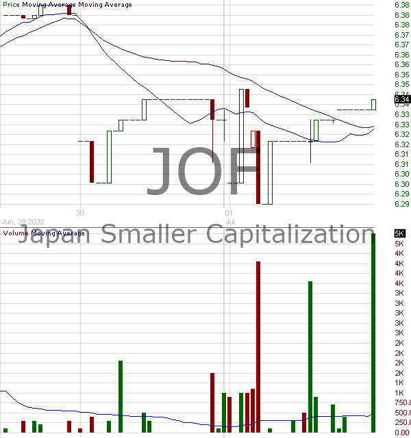 JOF - Japan Smaller Capitalization Fund Inc 15 minute intraday candlestick chart with less than 1 minute delay