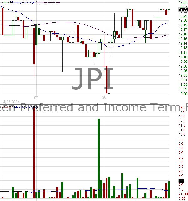 JPI - Nuveen Preferred and Income Term Fund 15 minute intraday candlestick chart with less than 1 minute delay