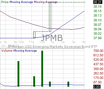 JPMB - JPMorgan USD Emerging Markets Sovereign Bond ETF 15 minute intraday candlestick chart with less than 1 minute delay