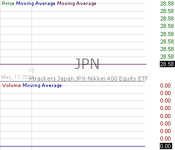 JPN - Xtrackers Japan JPX-Nikkei 400 Equity ETF 15 minute intraday candlestick chart with less than 1 minute delay