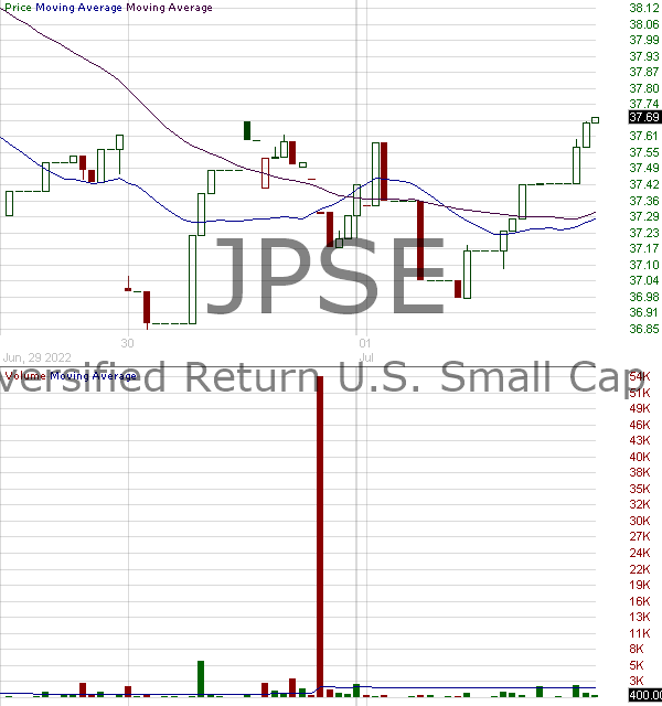 JPSE - JPMorgan Diversified Return U.S. Small Cap Equity ETF 15 minute intraday candlestick chart with less than 1 minute delay