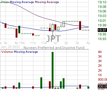 JPT - Nuveen Preferred and Income 2022 Term Fund 15 minute intraday candlestick chart with less than 1 minute delay