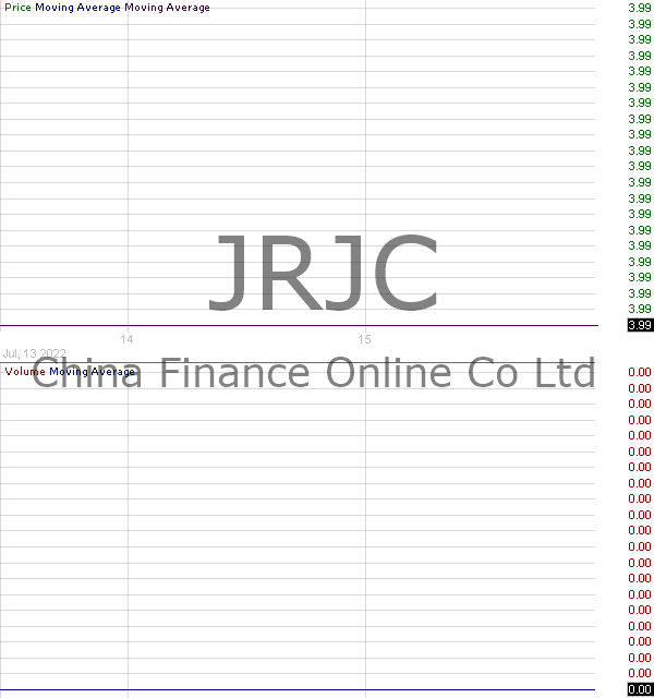 JRJC - China Finance Online Co. Limited - ADR 15 minute intraday candlestick chart with less than 1 minute delay