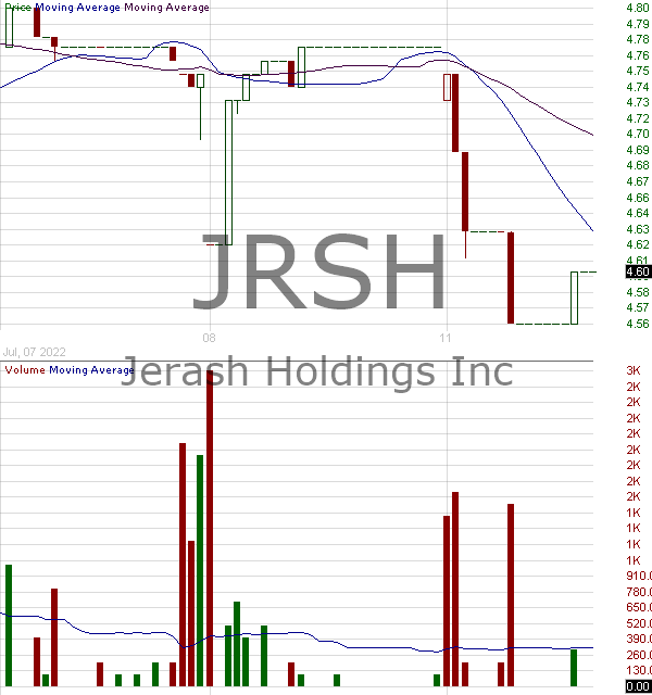 JRSH - Jerash Holdings (US) Inc. 15 minute intraday candlestick chart with less than 1 minute delay