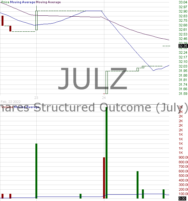 JULZ - TrueShares Structured Outcome (July) ETF 15 minute intraday candlestick chart with less than 1 minute delay