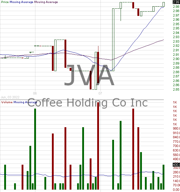 JVA - Coffee Holding Co. Inc. 15 minute intraday candlestick chart with less than 1 minute delay