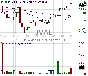 JVAL - JPMorgan U.S. Value Factor ETF 15 minute intraday candlestick chart with less than 1 minute delay