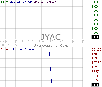 JYAC - Jiya Acquisition Corp. 15 minute intraday candlestick chart with less than 1 minute delay