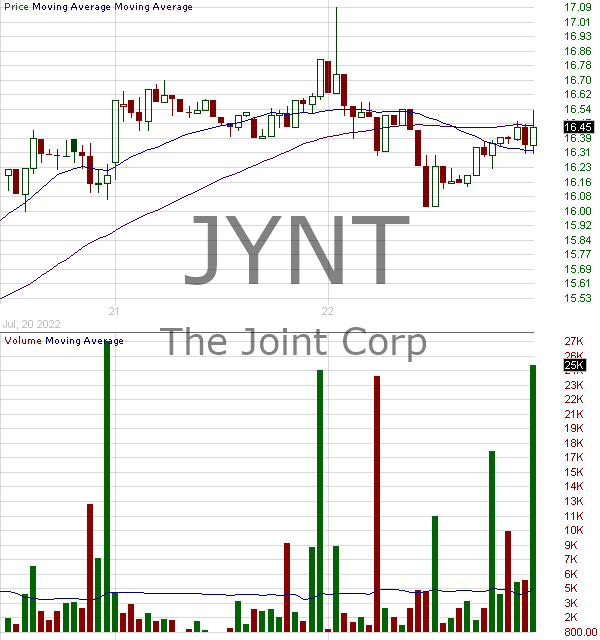 JYNT - The Joint Corp. 15 minute intraday candlestick chart with less than 1 minute delay