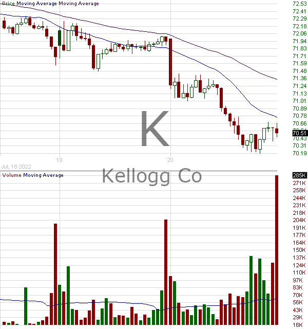 K - Kellogg Company 15 minute intraday candlestick chart with less than 1 minute delay