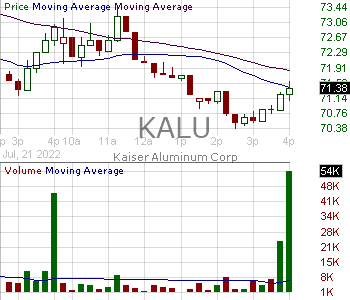 KALU - Kaiser Aluminum Corporation 15 minute intraday candlestick chart with less than 1 minute delay